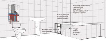размеры сантехнических металлических люков